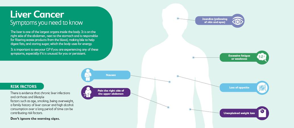 Liver cancer symptoms and risk factors
