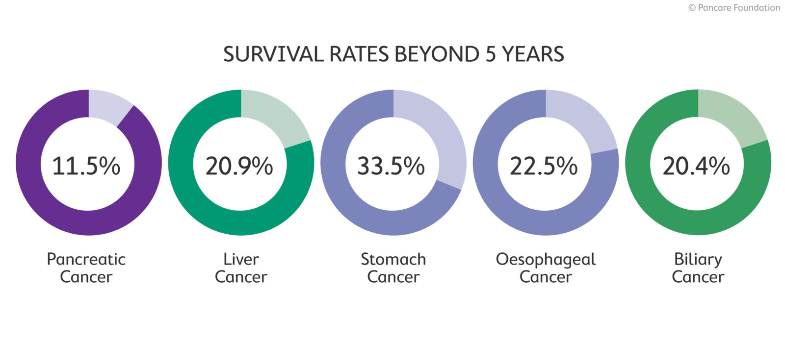 Survival rates for upper GI cancer beyone five years