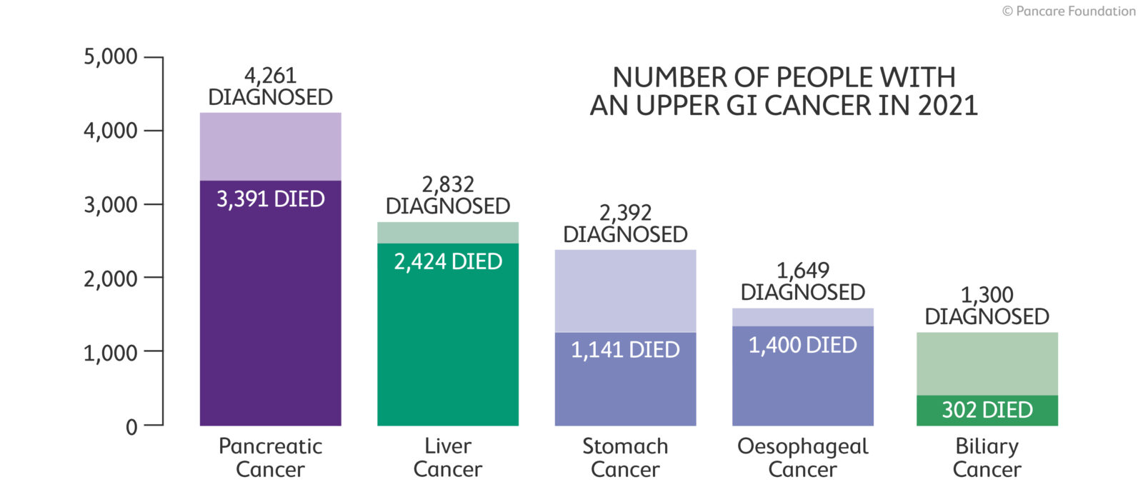 Number of people with an upper GI cancer in 2021
