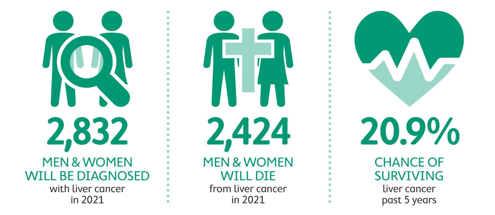 Liver cancer statistics 2021