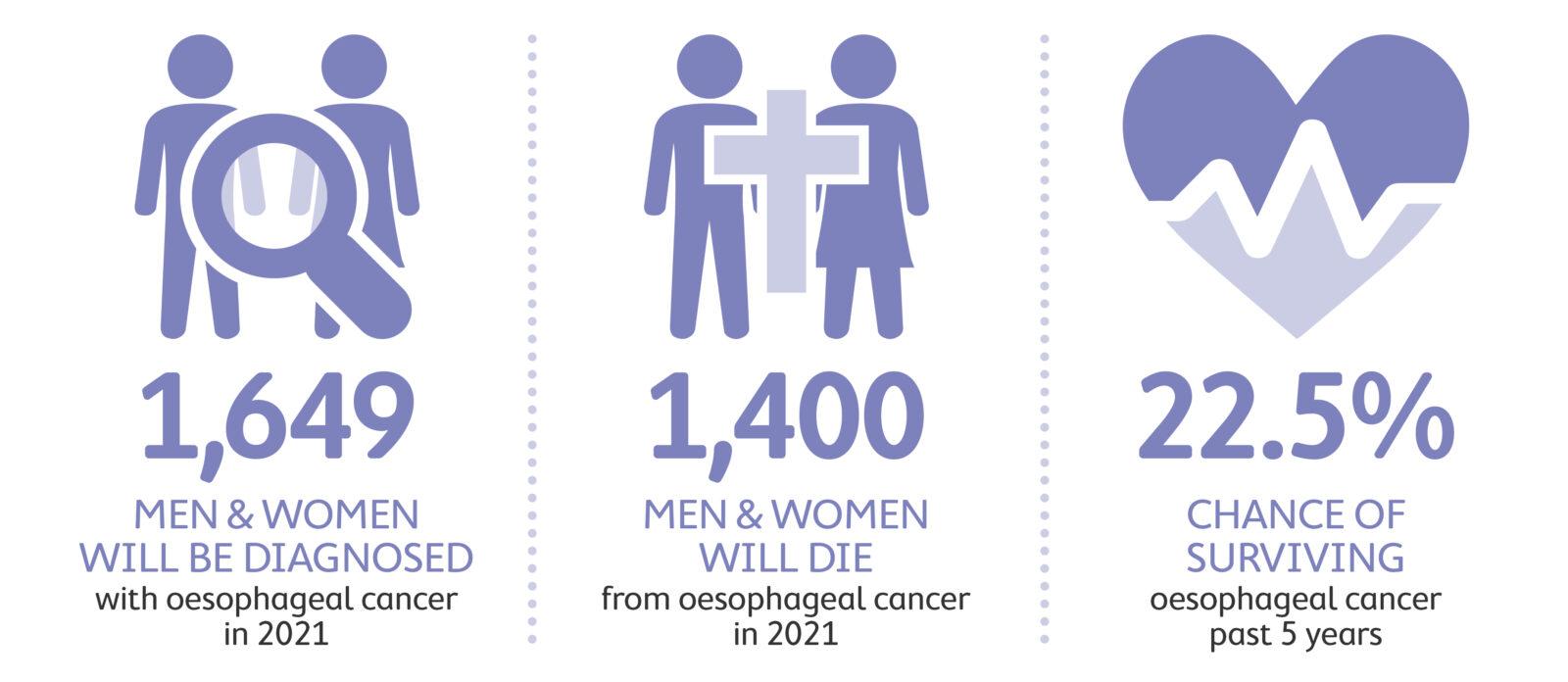Oesophageal cancer statistics 2021