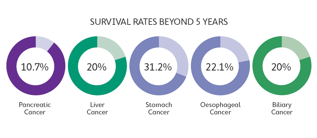 Upper GI cancer survival rates beyond 5 years