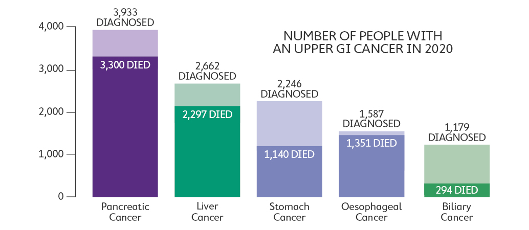 Number of people with an upper GI cancer in 2020