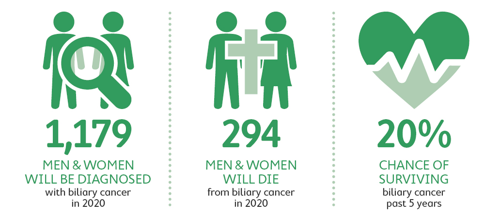 Biliary Cancer Statistics