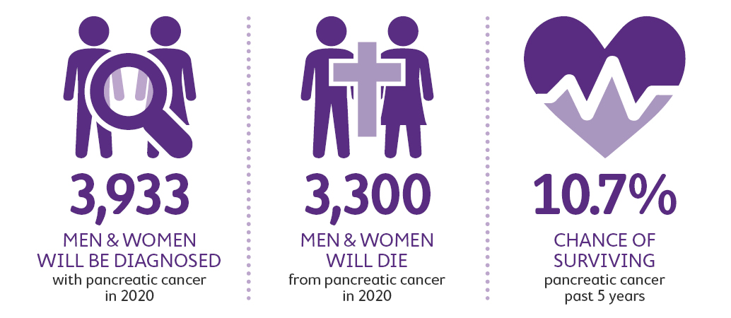 Pancreatic cancer statistics 2020