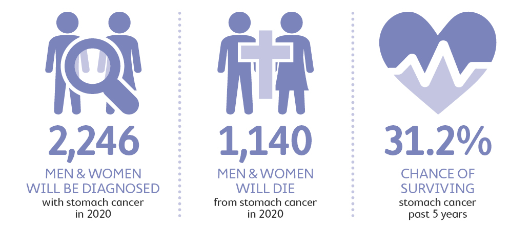 Stomach cancer statistics