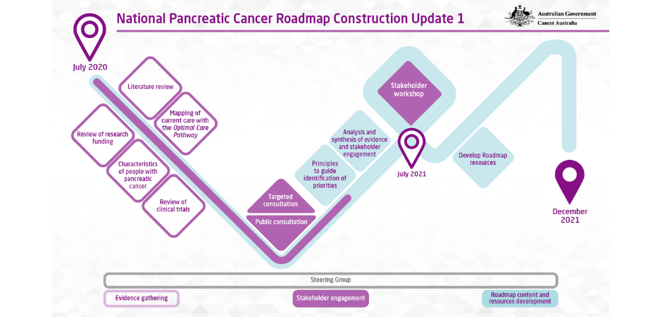 Pancare playing an increasingly important role advocating for awareness of upper GI cancer